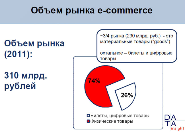 Конференция «БИЗНЕС ONLINE»: e-commerce ждут хорошие времена